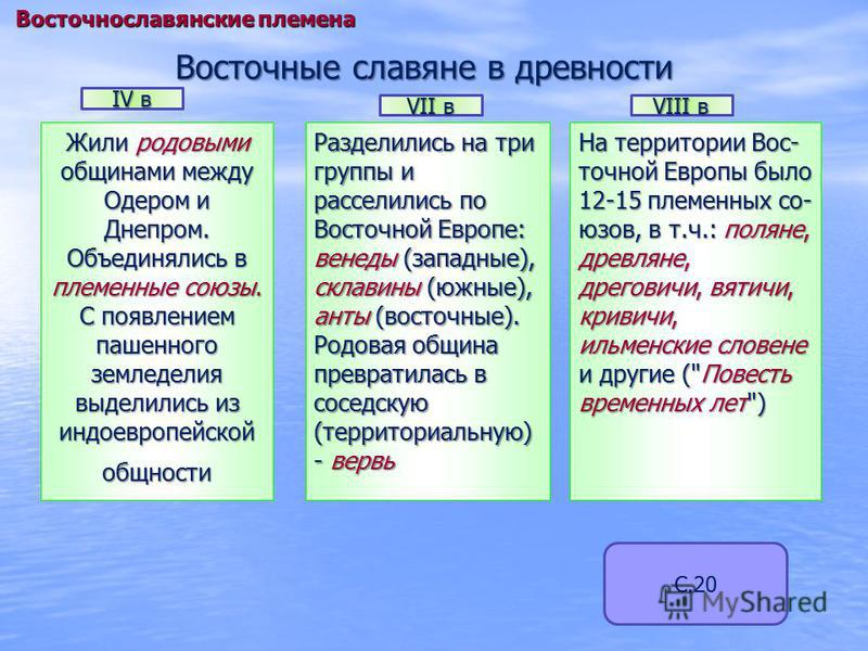 Восточные славяне в древности Жили родовыми общинами между Одером и Днепром. Объединялись в племенные союзы. С появлением пашенного земледелия выделились из индоевропейской общности Разделились на три группы и расселились по Восточной Европе: венеды