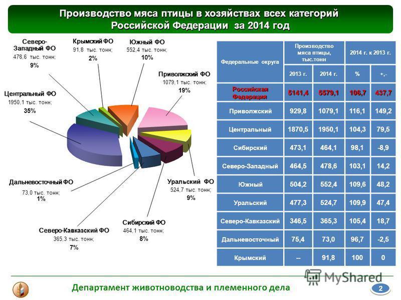 Производство мяса птицы в хозяйствах всех категорий Российской Федерации за 2014 год Федеральные округа Производство мяса птицы, тыс.тонн 2014 г. к 2013 г. 2013 г.2014 г.%+,- Российская Федерация 5141,45579,1106,7437,7 Приволжский 929,81079,1116,1149