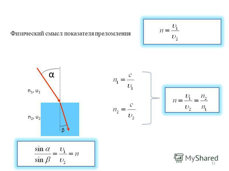 Физический смысл показателя преломления α β n 2, υ 2 n 1, υ 1 11