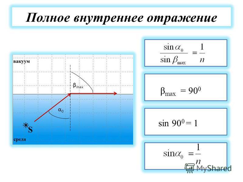 Полное внутреннее отражение α0α0 β max β max = 90 0 sin 90 0 = 1