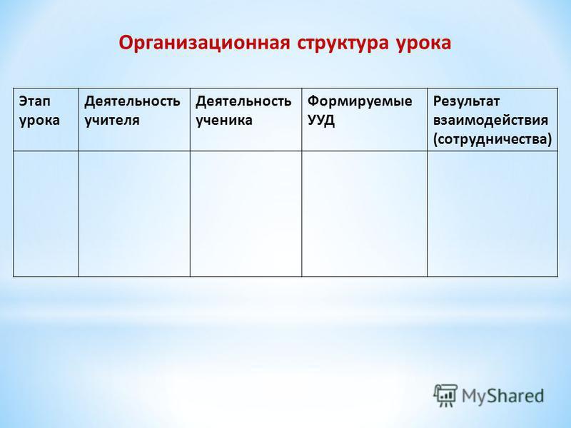 Организационная структура урока Этап урока Деятельность учителя Деятельность ученика Формируемые УУД Результат взаимодействия (сотрудничества)