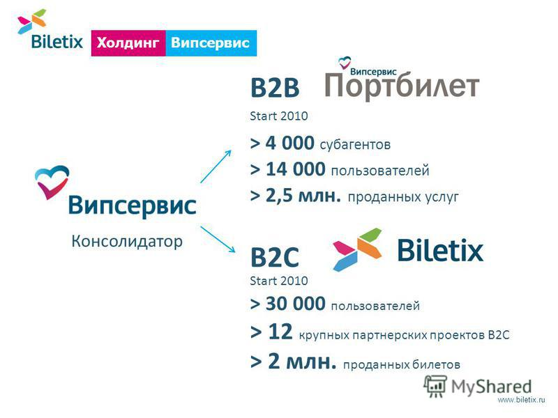 www.biletix.ru Випсервис Холдинг B2B B2С Консолидатор Start 2010 > 4 000 субагентов > 14 000 пользователей > 2,5 млн. проданных услуг > 30 000 пользователей > 12 крупных партнерских проектов B2C > 2 млн. проданных билетов