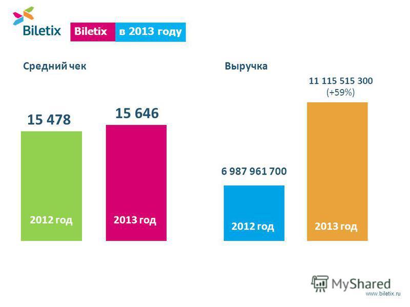 www.biletix.ru в 2013 году Biletix Средний чек 15 646 15 478 Выручка 11 115 515 300 (+59%) 6 987 961 700 2013 год 2012 год 2013 год 2012 год