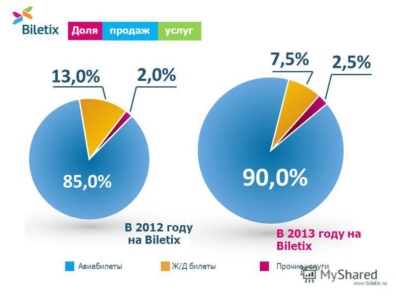 www.biletix.ru продаж Доля В 2012 году на Biletix услуг В 2013 году на Biletix 85,0% 90,0% 2,0% 2,5% 7,5% 13,0% Авиабилеты Ж/Д билеты Прочие услуги