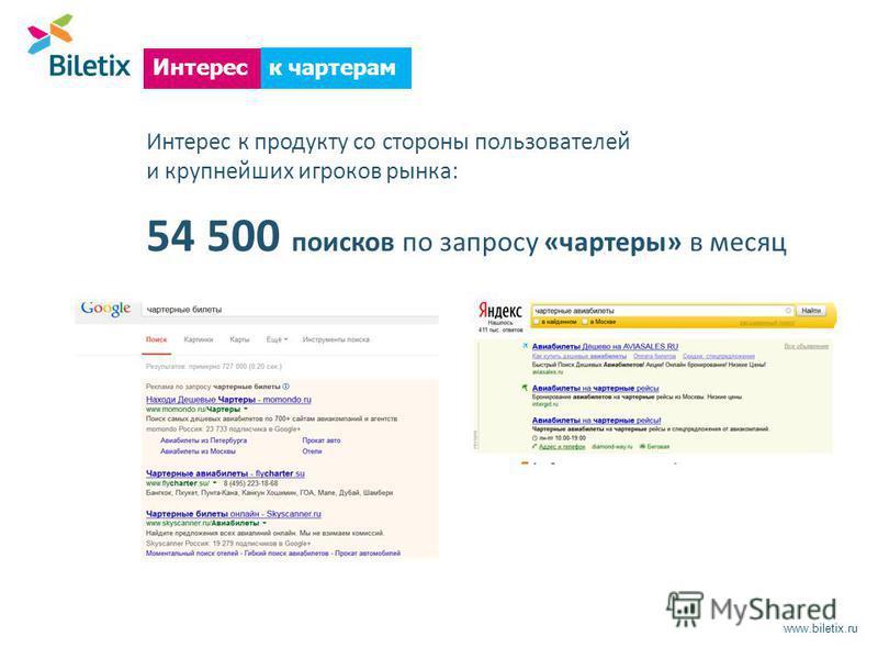 Интерес к продукту со стороны пользователей и крупнейших игроков рынка: 54 500 поисков по запросу «чартеры» в месяц www.biletix.ru Интерес к чартерам