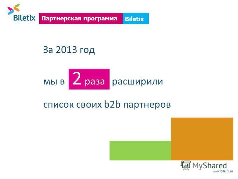 www.biletix.ru Biletix Партнерская программа За 2013 год мы в 2 раза расширили список своих b2b партнеров