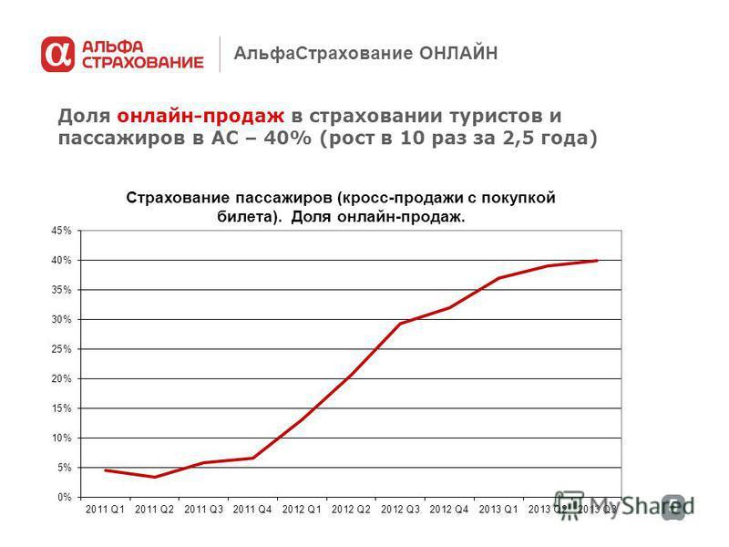 5757 Альфа Страхование ОНЛАЙН Доля онлайн-продаж в страховании туристов и пассажиров в АС – 40% (рост в 10 раз за 2,5 года)