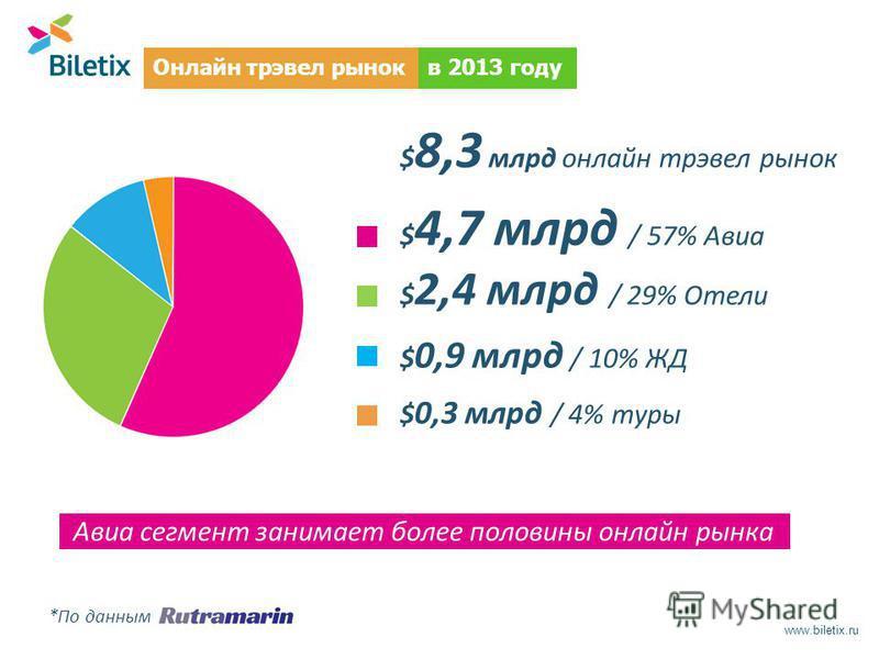 $ 8,3 млрд онлайн трэвел рынок $ 4,7 млрд / 57% Авиа $ 2,4 млрд / 29% Отели $ 0,9 млрд / 10% ЖД $ 0,3 млрд / 4% туры Авиа сегмент занимает более половины онлайн рынка *По данным www.biletix.ru в 2013 году Онлайн трэвел рынок