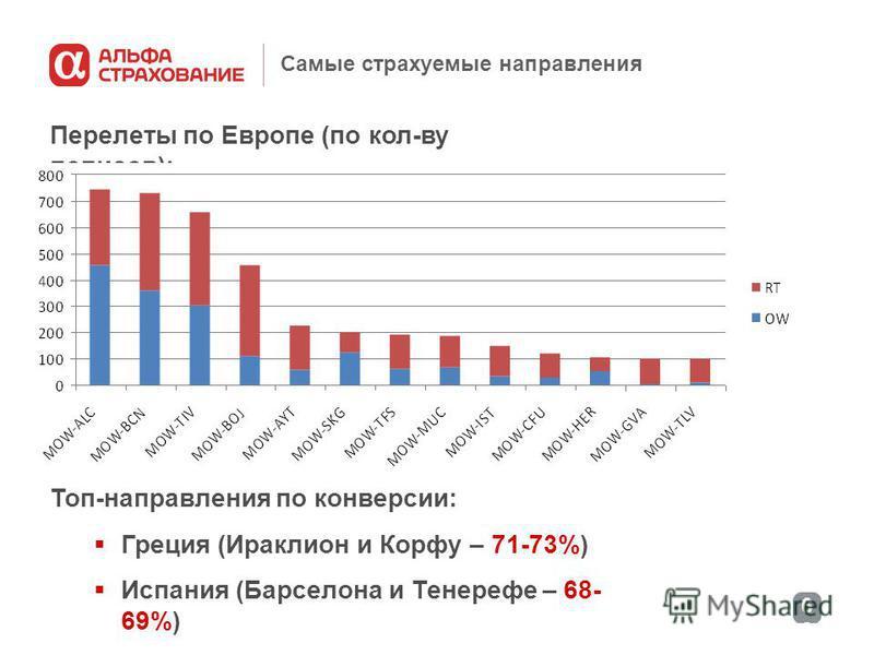 6868 Самые страхуемые направления Перелеты по Европе (по кол-ву полисов): Топ-направления по конверсии: Греция (Ираклион и Корфу – 71-73%) Испания (Барселона и Тенерефе – 68- 69%) Болгария (Бургас – 58%)