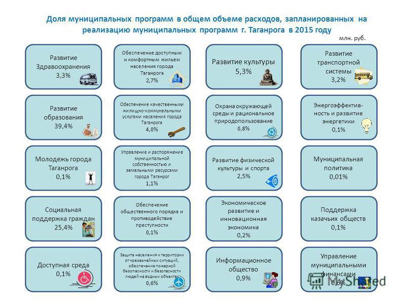 Доля муниципальных программ в общем объеме расходов, запланированных на реализацию муниципальных программ г. Таганрога в 2015 году млн. руб. Развитие Здравоохранения 3,3% Развитие образования 39,4% Молодежь города Таганрога 0,1% Социальная поддержка