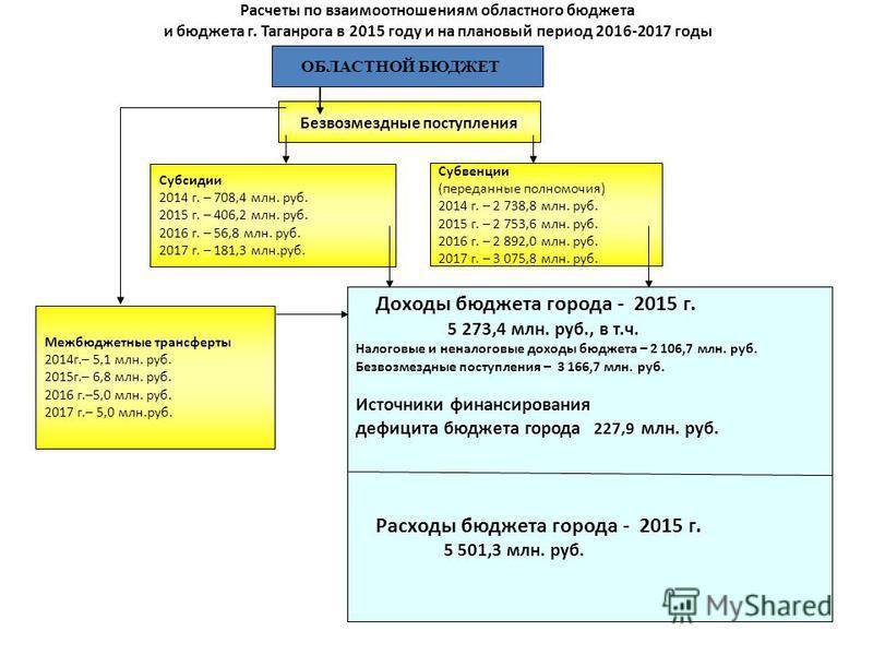 Безвозмездные поступления Доходы бюджета города - 2015 г. 5 273,4 млн. руб., в т.ч. Налоговые и неналоговые доходы бюджета – 2 106,7 млн. руб. Безвозмездные поступления – 3 166,7 млн. руб. Источники финансирования дефицита бюджета города 227,9 млн. р