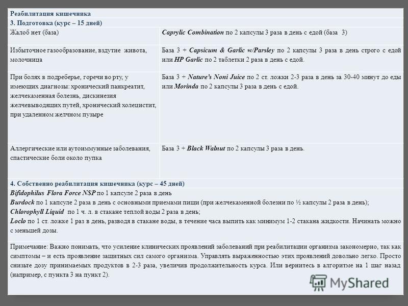 Реабилитация кишечника 3. Подготовка (курс – 15 дней) Жалоб нет (база)Caprylic Combination по 2 капсулы 3 раза в день с едой (база 3) Избыточное газообразование, вздутие живота, молочница База 3 + Capsicum & Garlic w/Parsley по 2 капсулы 3 раза в ден
