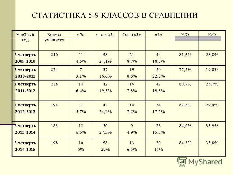 СТАТИСТИКА 5-9 КЛАССОВ В СРАВНЕНИИ Учебный год Кол-во учащихся «5»«4» и «5»Одна «3»«2»У/ОК/О 2 четверть 2009-2010 24011 4,5% 58 24,1% 21 8,7% 44 18,3% 81,6%28,8% 2 четверть 2010-2011 2247 3,1% 37 16,6% 19 8,6% 50 22,3% 77,5%19,8% 2 четверть 2011-2012