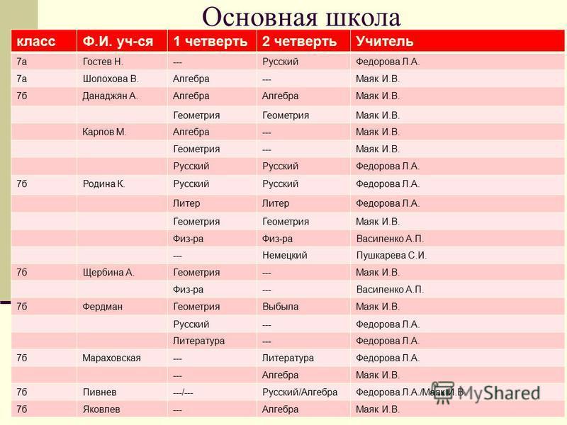 Основная школа класса.И. уч-ся 1 четверть 2 четверть Учитель 7 а Гостев Н.---Русский Федорова Л.А. 7 а Шолохова В.Алгебра---Маяк И.В. 7 б Данаджян А.Алгебра Маяк И.В. Геометрия Маяк И.В. Карпов М.Алгебра---Маяк И.В. Геометрия---Маяк И.В. Русский Федо