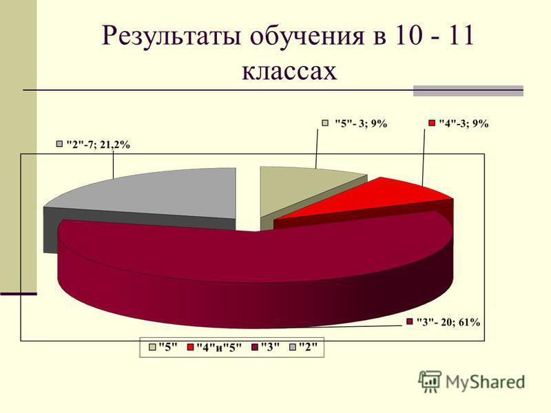 Результаты обучения в 10 - 11 классах