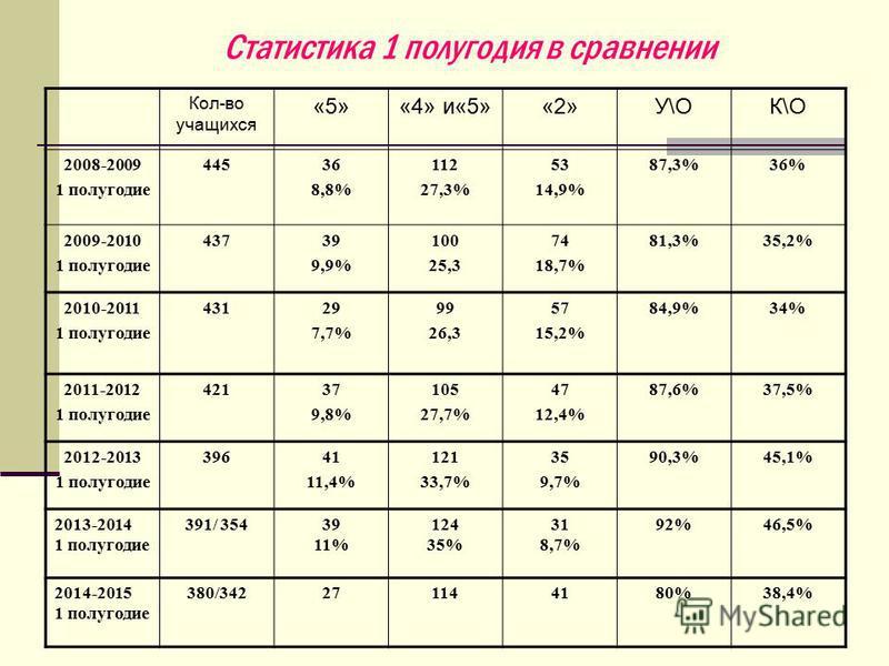 Статистика 1 полугодия в сравнении Кол-во учащихся «5»«4» и«5»«2»У\ОК\О 2008-2009 1 полугодие 44536 8,8% 112 27,3% 53 14,9% 87,3%36% 2009-2010 1 полугодие 43739 9,9% 100 25,3 74 18,7% 81,3%35,2% 2010-2011 1 полугодие 43129 7,7% 99 26,3 57 15,2% 84,9%