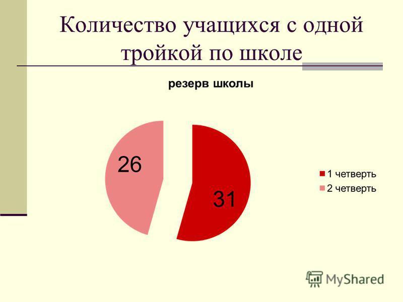 Количество учащихся с одной тройкой по школе