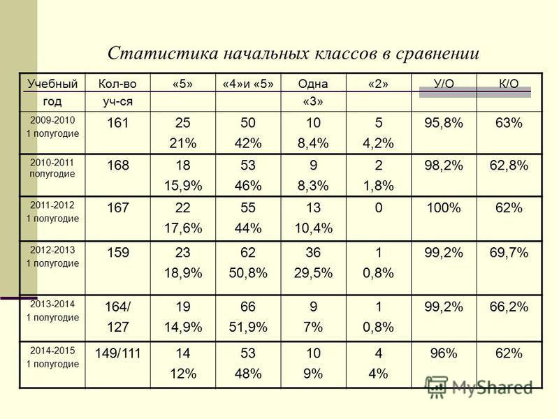 Статистика начальных классов в сравнении Учебный год Кол-во уч-ся «5»«4»и «5»Одна «3» «2»У/ОК/О 2009-2010 1 полугодие 16125 21% 50 42% 10 8,4% 5 4,2% 95,8%63% 2010-2011 полугодие 16818 15,9% 53 46% 9 8,3% 2 1,8% 98,2%62,8% 2011-2012 1 полугодие 16722