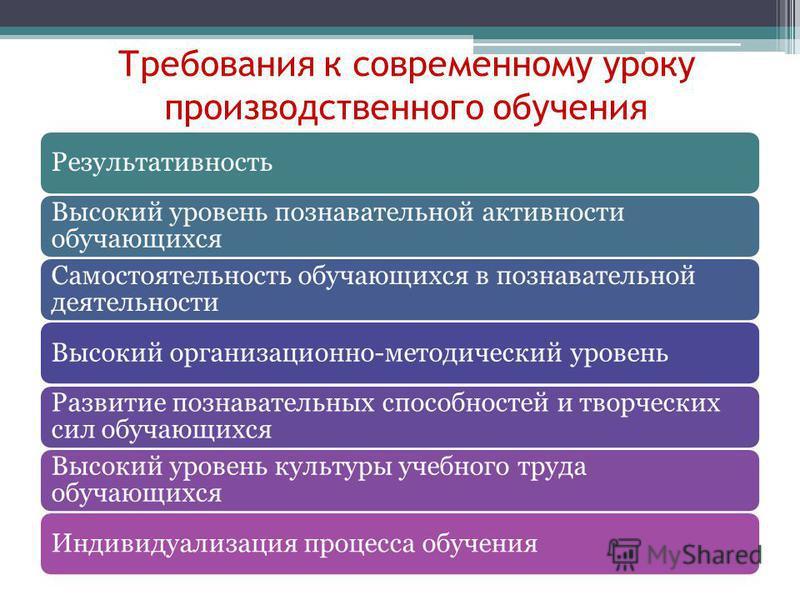 план урока теоретического обучения образец