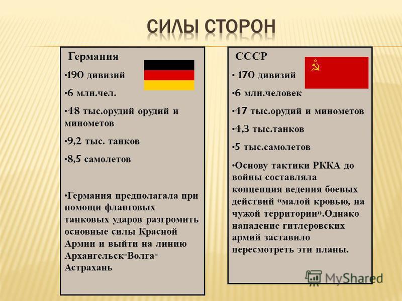 СССР 170 дивизий 6 млн. человек 47 тыс. орудий и минометов 4,3 тыс. танков 5 тыс. самолетов Основу тактики РККА до войны составляла концепция ведения боевых действий « малой кровью, на чужой территории ». Однако нападение гитлеровских армий заставило