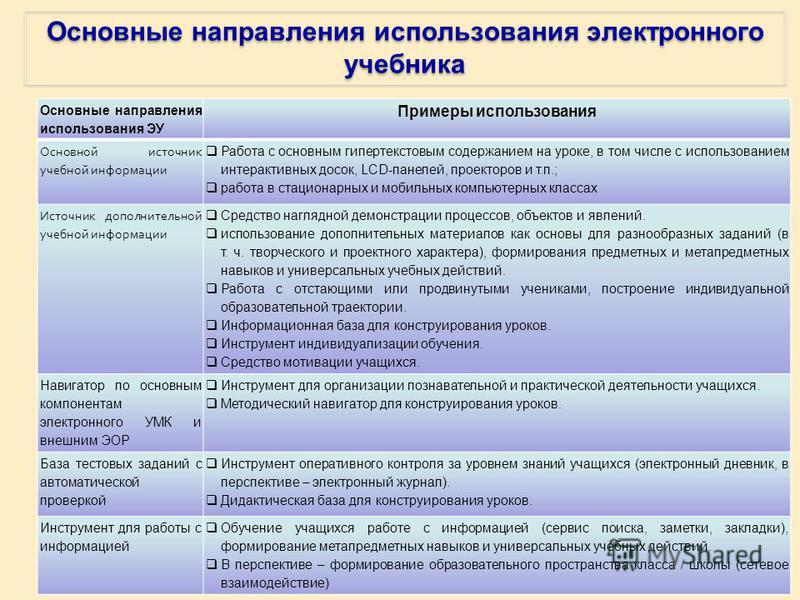 Основные направления использования электронного учебника Основные направления использования ЭУ Примеры использования Основной источник учебной информации Работа с основным гипертекстовым содержанием на уроке, в том числе с использованием интерактивны