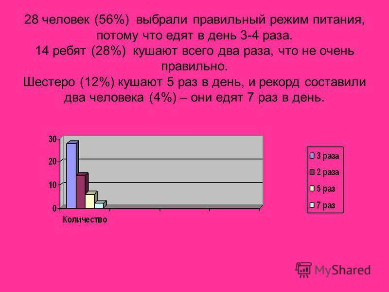 28 человек (56%) выбрали правильный режим питания, потому что едят в день 3-4 раза. 14 ребят (28%) кушают всего два раза, что не очень правильно. Шестеро (12%) кушают 5 раз в день, и рекорд составили два человека (4%) – они едят 7 раз в день.
