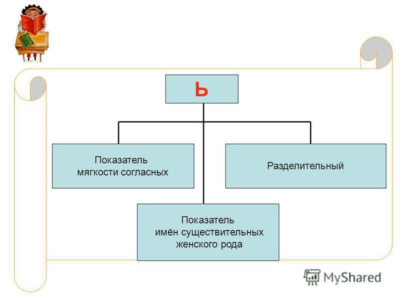Ь Показатель мягкости согласных Разделительный Показатель имён существительных женского рода