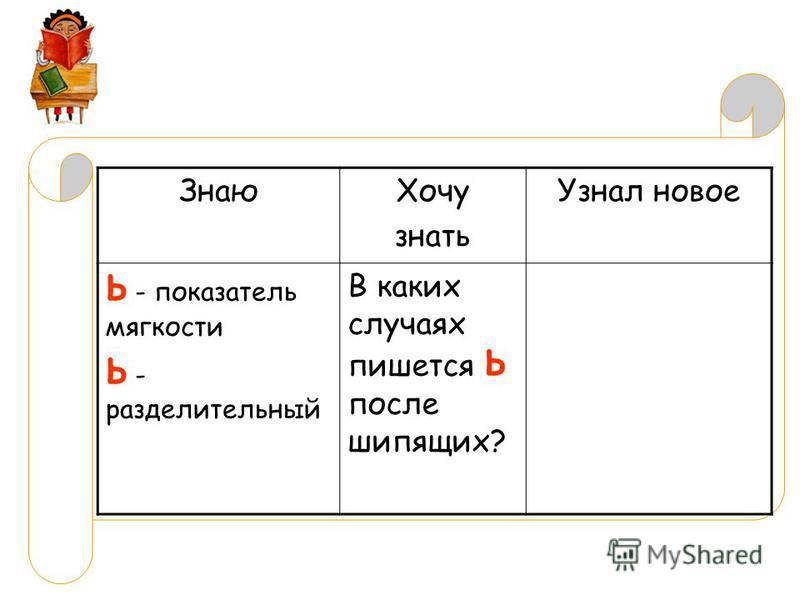 Знаю Хочу знать Узнал новое Ь - показатель мягкости Ь - разделительный В каких случаях пишется Ь после шипящих?