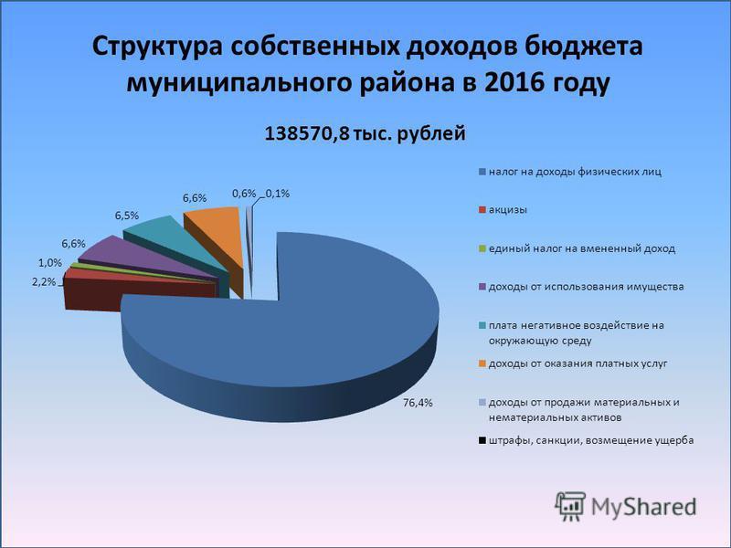 Структура собственных доходов бюджета муниципального района в 2016 году