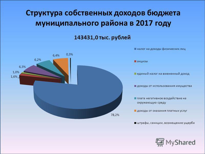 Структура собственных доходов бюджета муниципального района в 2017 году