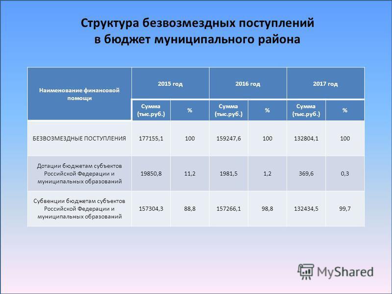 Структура безвозмездных поступлений в бюджет муниципального района Наименование финансовой помощи 2015 год 2016 год 2017 год Сумма (тыс.руб.) % % % БЕЗВОЗМЕЗДНЫЕ ПОСТУПЛЕНИЯ177155,1100159247,6100132804,1100 Дотации бюджетам субъектов Российской Федер
