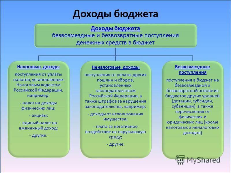 Доходы бюджета Доходы бюджета безвозмездные и безвозвратные поступления денежных средств в бюджет Налоговые доходы поступления от уплаты налогов, установленных Налоговым кодексом Российской Федерации, например: - налог на доходы физических лиц; - акц