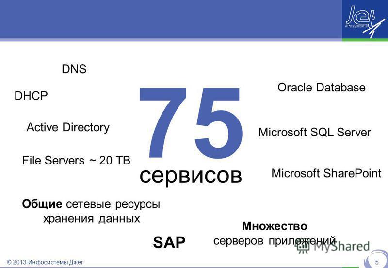 © 2013 Инфосистемы Джет 5 75 сервисов DNS DHCP Active Directory Oracle Database Microsoft SQL Server Множество серверов приложений Общие сетевые ресурсы хранения данных Microsoft SharePoint File Servers ~ 20 TB SAP