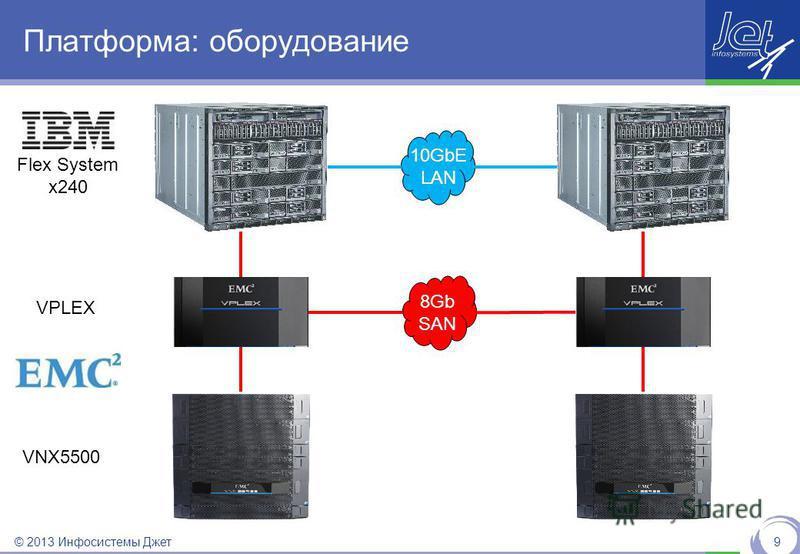 © 2013 Инфосистемы Джет Платформа: оборудование 9 10GbE LAN 8Gb SAN Flex System x240 VNX5500 VPLEX