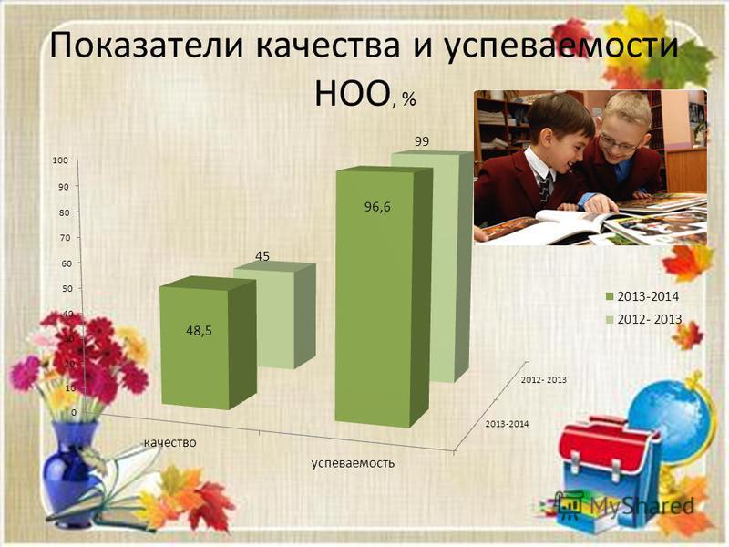 Показатели качества и успеваемости НОО, %