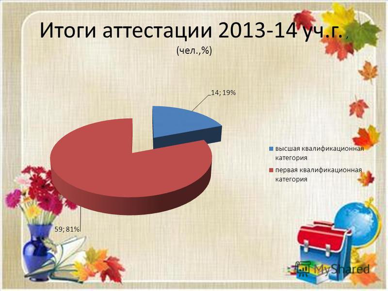 Итоги аттестации 2013-14 уч.г., (чел.,%)