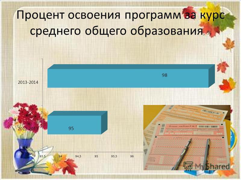 Процент освоения программ за курс среднего общего образования, %
