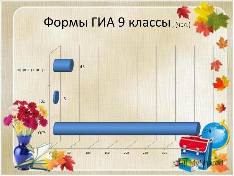 Формы ГИА 9 классы, (чел.)