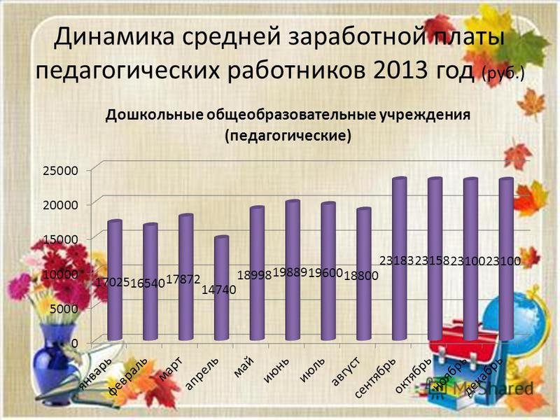 Динамика средней заработной платы педагогических работников 2013 год (руб.)