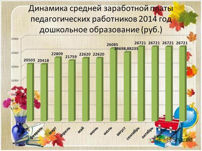 Динамика средней заработной платы педагогических работников 2014 год дошкольное образование (руб.)