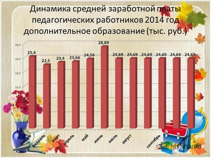 Динамика средней заработной платы педагогических работников 2014 год дополнительное образование (тыс. руб.)