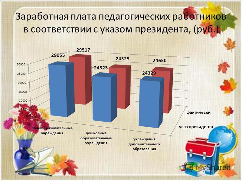 Заработная плата педагогических работников в соответствии с указом президента, (руб.)