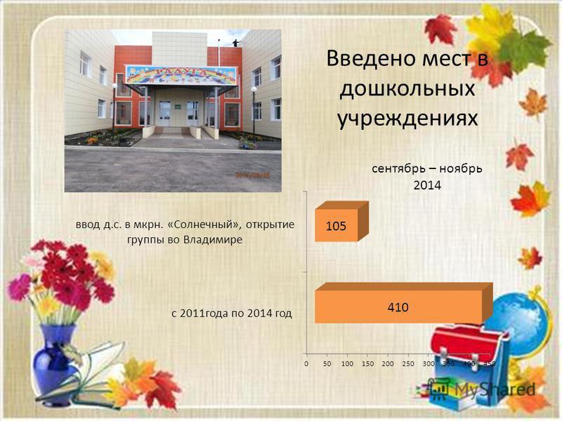 Введено мест в дошкольных учреждениях сентябрь – ноябрь 2014