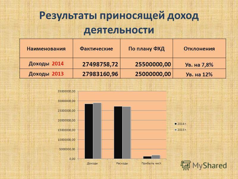 Результаты приносящей доход деятельности Наименования ФактическиеПо плану ФХДОтклонения Доходы 2014 27498758,7225500000,00 Ув. на 7,8% Доходы 2013 27983160,9625000000,00 Ув. на 12%