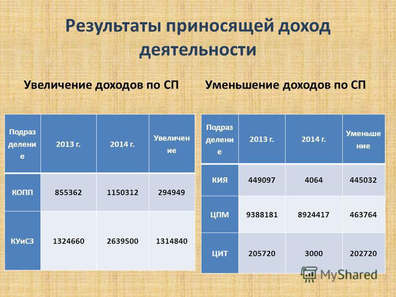 Результаты приносящей доход деятельности Увеличение доходов по СП Подраз делени е 2013 г.2014 г. Увеличен ие КОПП8553621150312294949 КУиСЗ132466026395001314840 Уменьшение доходов по СП Подраз делени е 2013 г.2014 г. Уменьшение КИЯ4490974064445032 ЦПМ