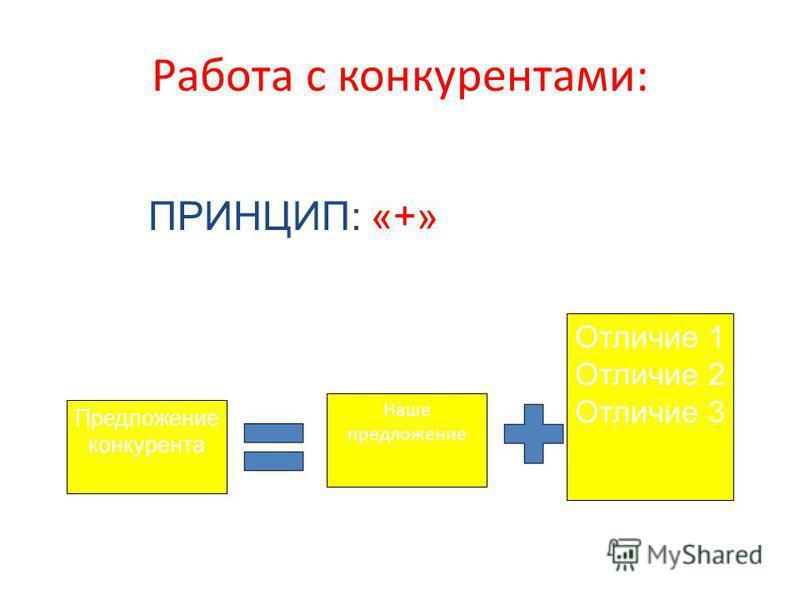 Работа с конкурентами: Наше предложение Предложение конкурента Отличие 1 Отличие 2 Отличие 3 ПРИНЦИП: «+»