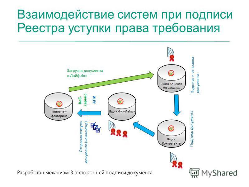 Взаимодействие систем при подписи Реестра уступки права требования Разработан механизм 3-х сторонней подписи документа