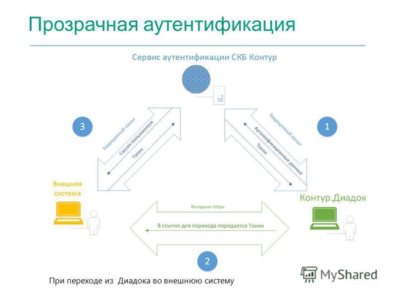 Прозрачная аутентификация При переходе из Диадока во внешнюю систему