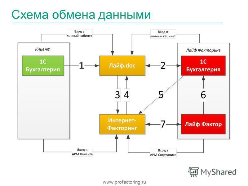 Схема обмена данными www.profactoring.ru
