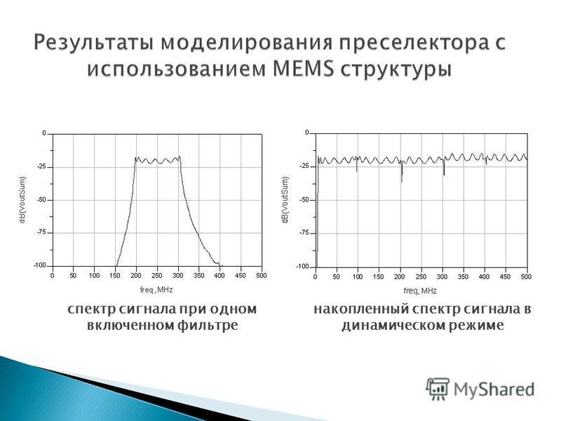 спектр сигнала при одном включенном фильтре накопленный спектр сигнала в динамическом режиме